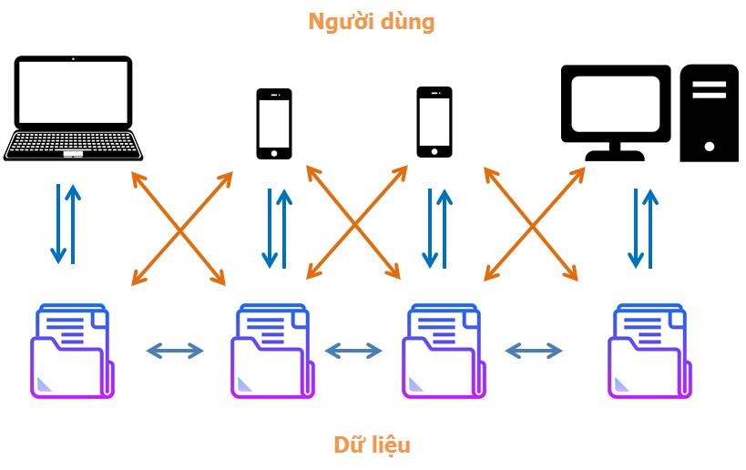hệ thống ghi nhận thông tin
