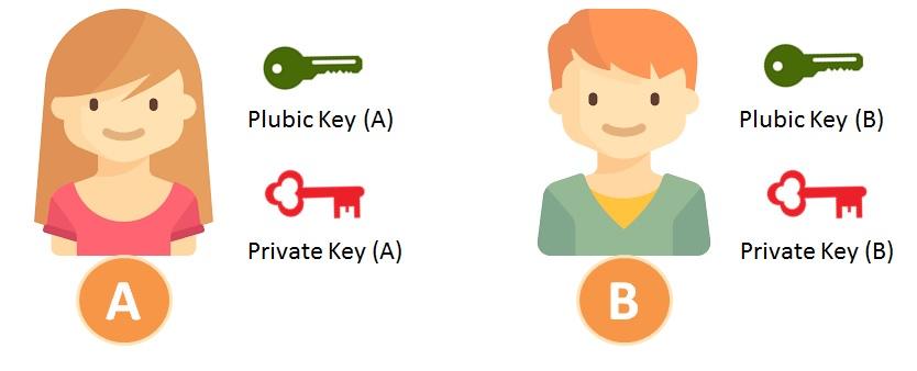 người dùng sử dụng chìa khóa bảo mật