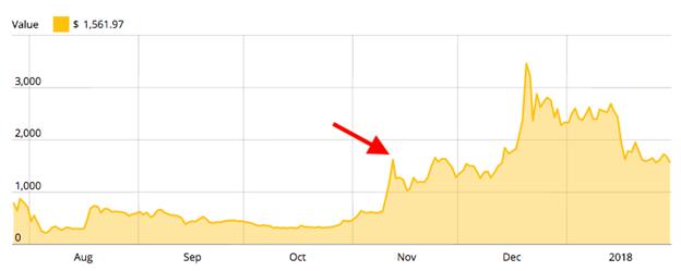 yếu tố ảnh hưởng giá trị bitcoin cash