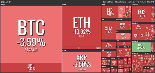 Bitcoin (BTC) giảm mạnh