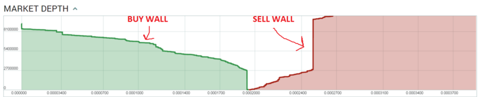 buy sell wall