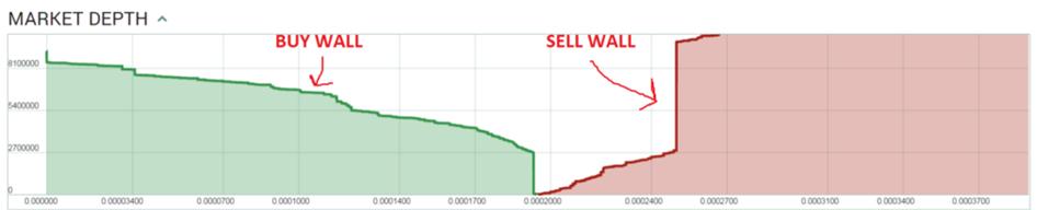 buy sell wall