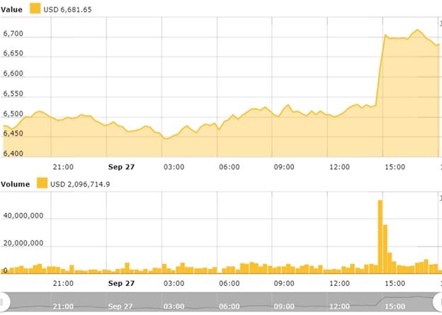 biểu đồ giá trị bitcoin trong 24 giờ