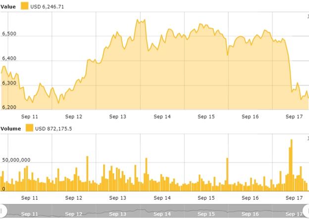 biểu đồ giá bitcoin (BTC) ngày 18 tháng 9