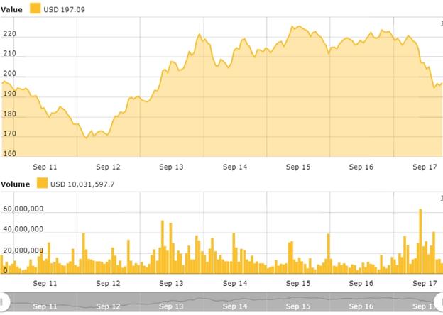 biểu đồ giá ethereum (ETH) ngày 18 tháng 9