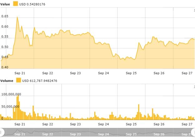biểu đồ giá trị XRP (ripple) trong 24 giờ