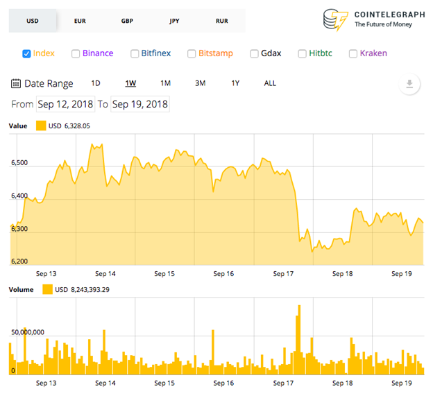 biểu đồ giá trị bitcoin 20/9