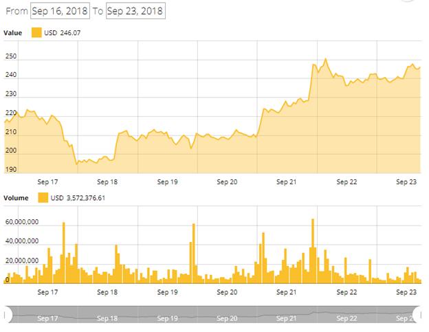 biểu đồ giá trị ethereum