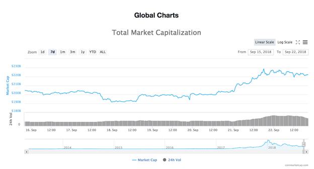 biểu đồ tổng giá trị vốn hóa thị trường tiền ảo