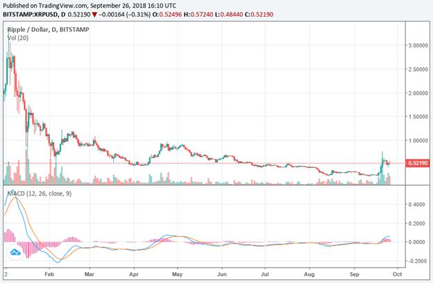 biểu đồ tỷ giá XRP/USD