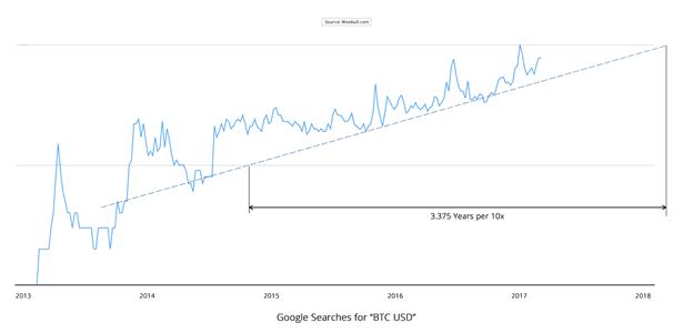 Người dùng Bitcoin tăng gấp đôi sau 12 tháng