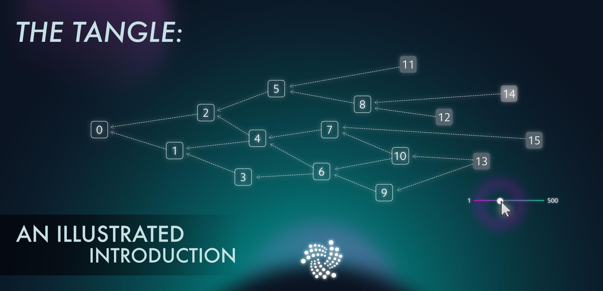 Tangle là gì
