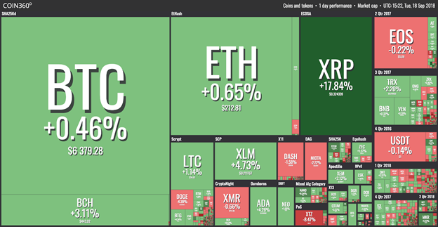 hiển thị thị trường ngày 19 tháng 9