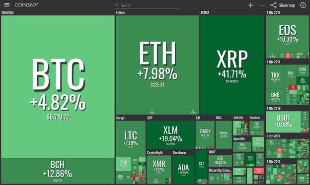 thị trường từ coin360 ngày 21/9
