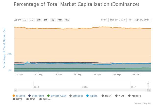 biểu đồ tỷ lệ phần trăm tổng vốn hóa thị trường