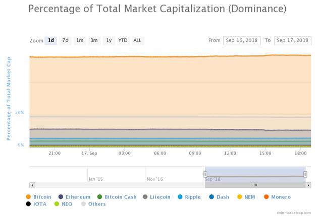 tỷ lệ phần trăm tổng vốn hóa thị trường ngày 18 tháng 9