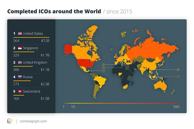 ICO trên thế giới