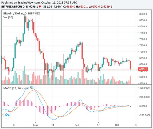 Biểu đồ BTC/USD từ Bitfinex