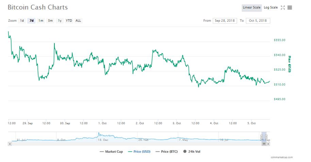 biểu đồ giá trị Bitcoin Cash