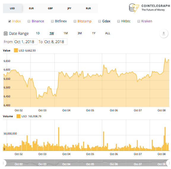 Biểu đồ giá trị Bitcoin trong 7 ngày