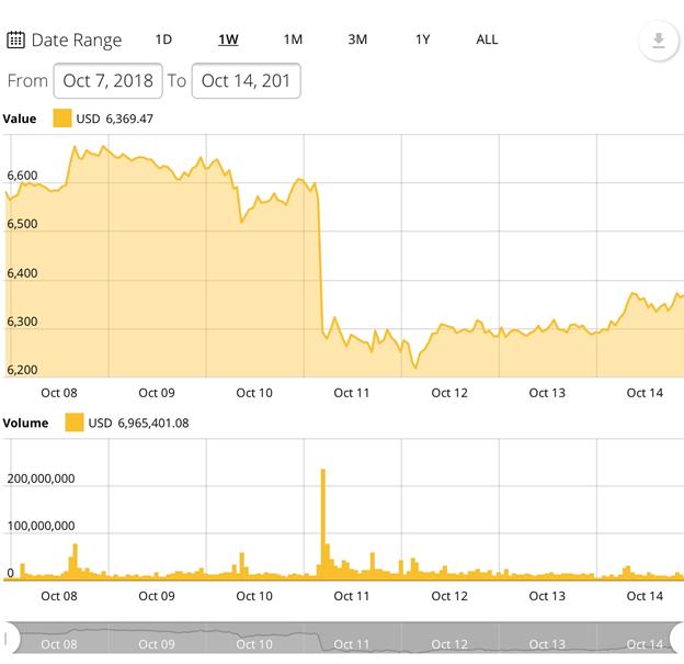 Biểu đồ giá BTC trong 7 ngày