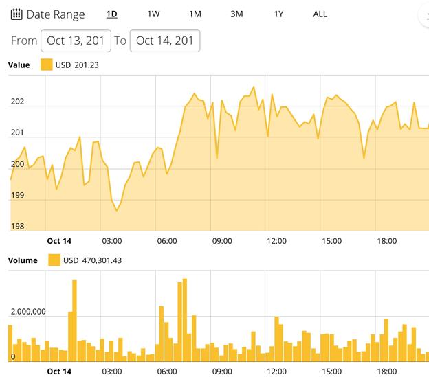Biểu đồ giá Ethereum trong 24 giờ