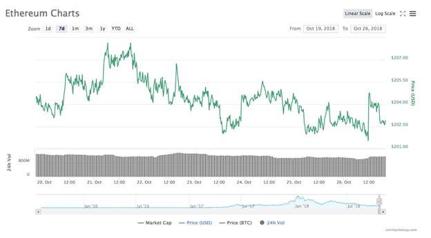 Biểu đồ giá Ethereum trong 7 ngày. Nguồn: Coinmarketcap