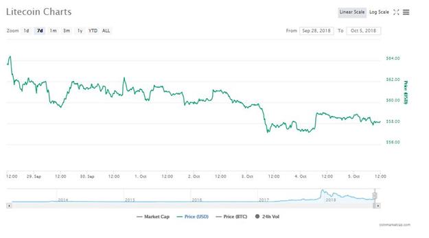 Biểu đồ giá Litecoin