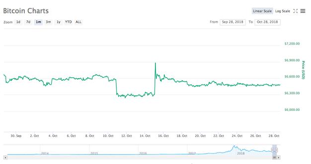 Biểu đồ giá trị Bitcoin