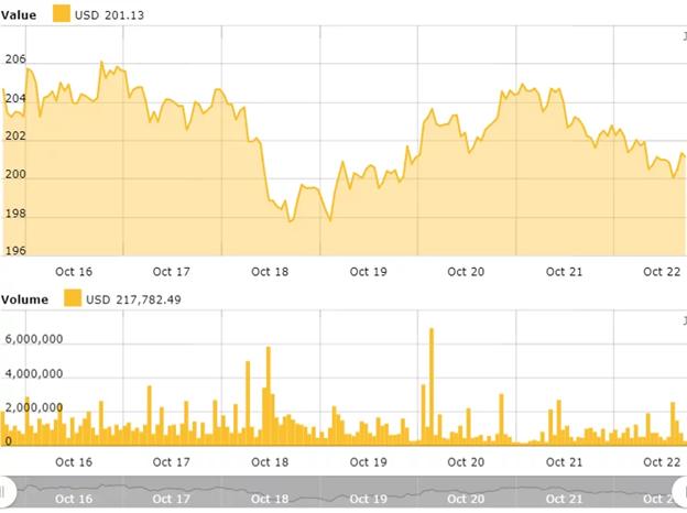 Biểu đồ giá Ethereum hàng tuần