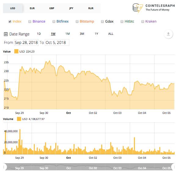 Biểu đồ giá trị Ethereum trong 7 ngày