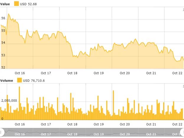 Biểu đồ giá Litecoin hàng tuần