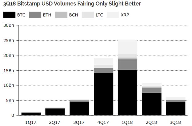 Biểu đồ Khối lượng USD trên Sàn Bitstamp