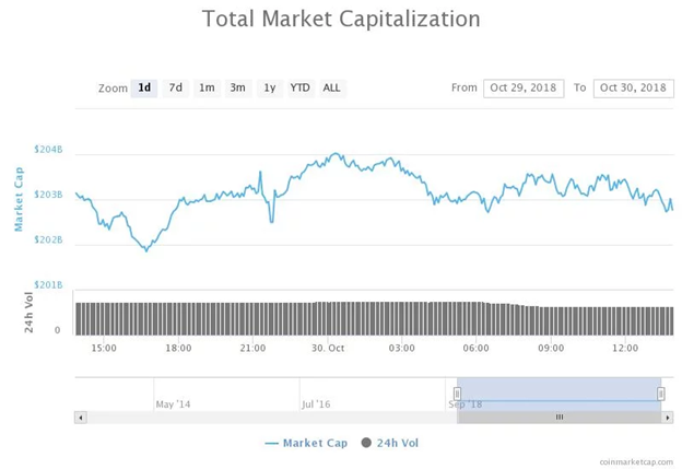 Biểu đồ tổng vốn hóa thị trường