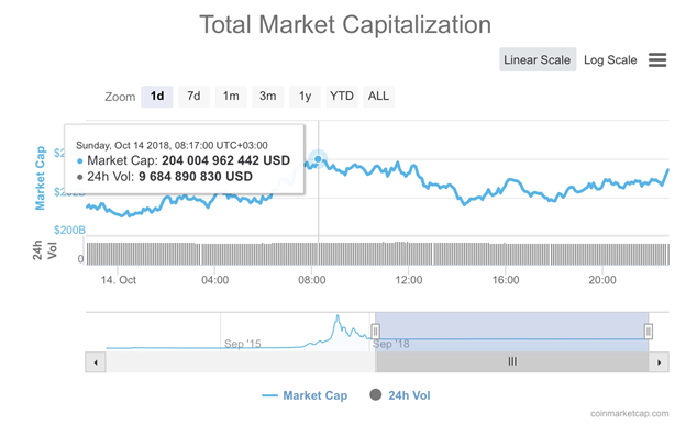 Biểu đồ 24 giờ của Tổng vốn hóa thị trường