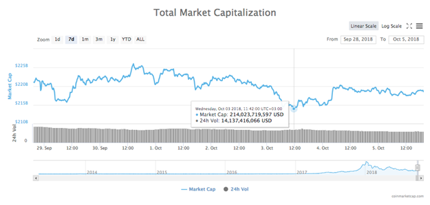 Biểu đồ Tổng vốn hóa Thị trường tiền điện tử