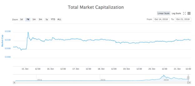 Biểu đồ tổng vốn hóa thị trường crypto