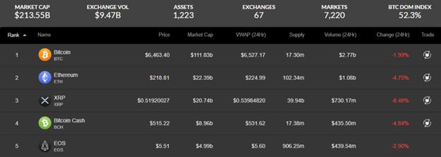 Biểu giá thị trường tiền điện tử