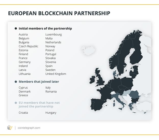 Danh sách thành viên Blockchain Partnership EU