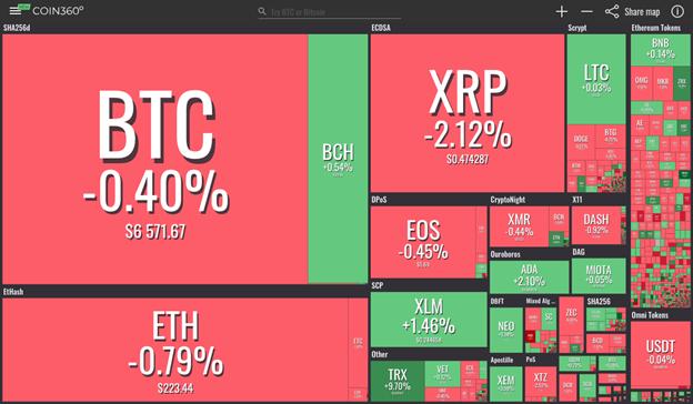 Hiển thị Thị trường từ Coin360.io