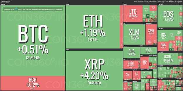 Thị trường từ Coin360.io