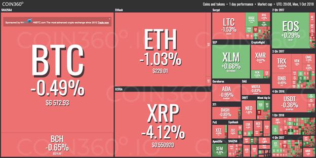 thị trường từ coin 360