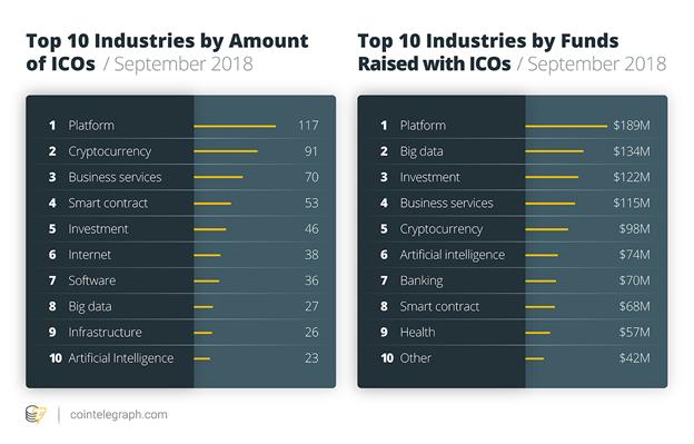 Ngành công nghiệp thông qua ICO