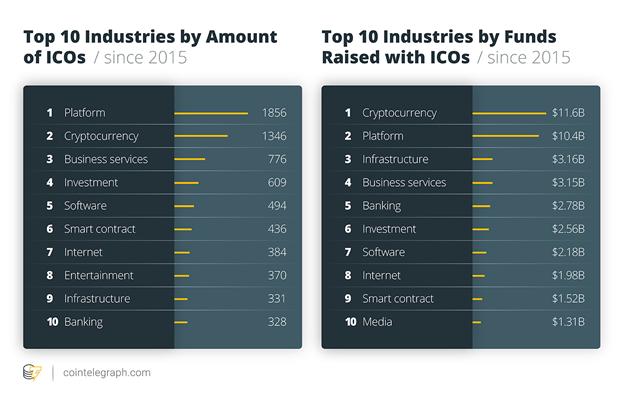 Các ngành công nghiệp thông qua ICO