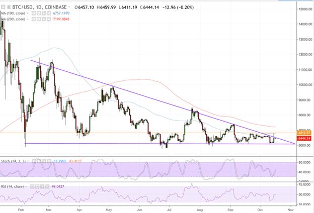 Phân tích kỹ thuật BTC/USD - Bẫy giá cuối cùng?