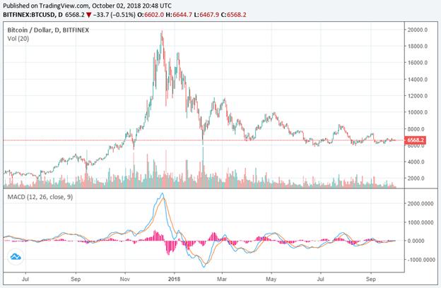 Thao túng phía sau Bitcoin