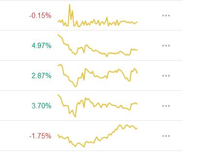 Các thay đổi (24 giờ) và Biểu đồ giá (7 ngày)