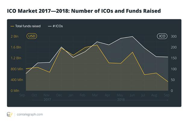 tổng quan thị trường ICO trong tháng 9