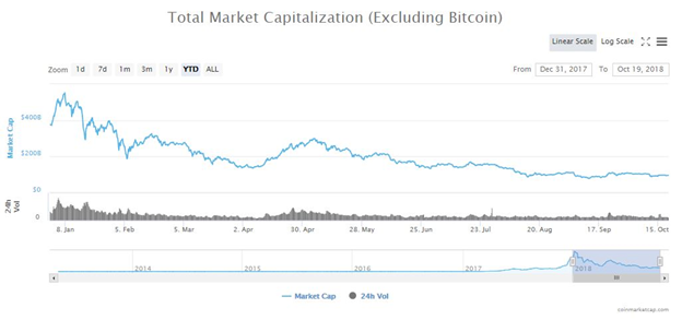 Tổng vốn hóa thị trường của Altcoin