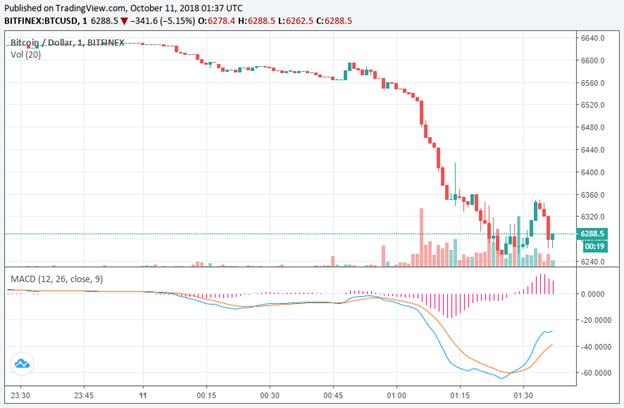 Tỷ giá cặp BTC/USD trên Bitfinex
